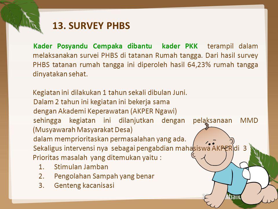 13. SURVEY PHBS Kader Posyandu Cempaka dibantu kader PKK terampil dalam melaksanakan survei PHBS di tatanan Rumah tangga. Dari hasil survey PHBS tatan