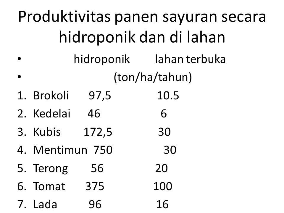 Produktivitas panen sayuran secara hidroponik dan di lahan • hidroponik lahan terbuka • (ton/ha/tahun) 1.Brokoli 97,5 10.5 2.Kedelai 46 6 3.Kubis 172,