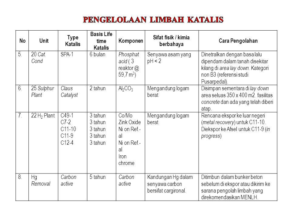 NoUnit Type Katalis Basis Life time Katalis Komponen Sifat fisik / kimia berbahaya Cara Pengolahan 5.20 Cat. Cond SPA-16 bulan Phosphat acid ( 3 reakt