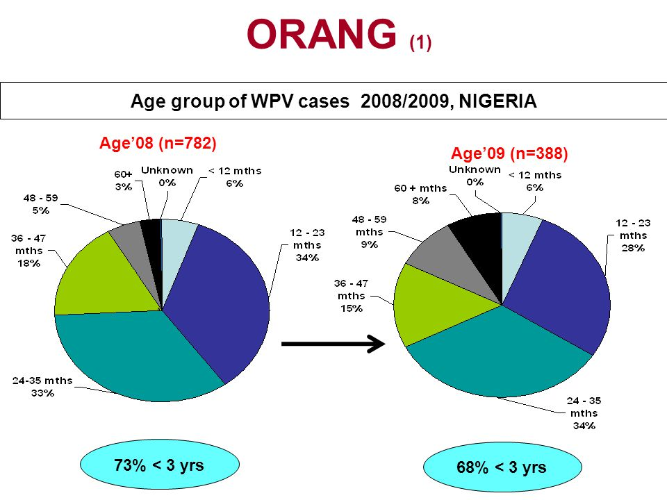 Age group of WPV cases 2008/2009, NIGERIA Age'09 (n=388) 68% < 3 yrs Age'08 (n=782) 73% < 3 yrs ORANG (1)