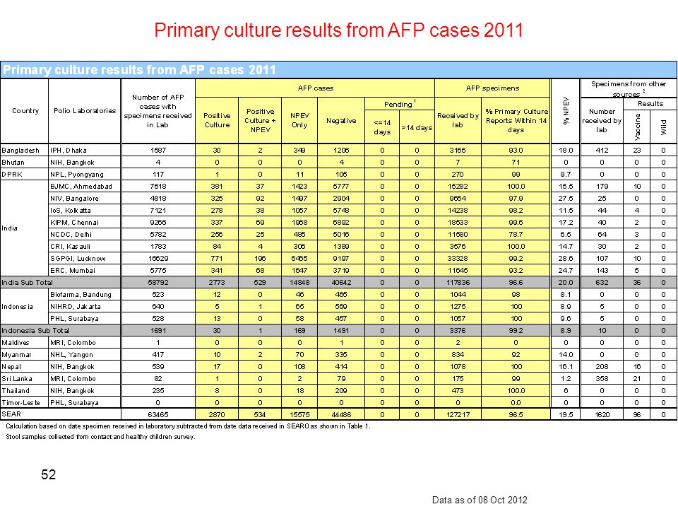 53 Weekly Bulletin Comparison, India, 2010-2012 Data as of 08 Oct 2012