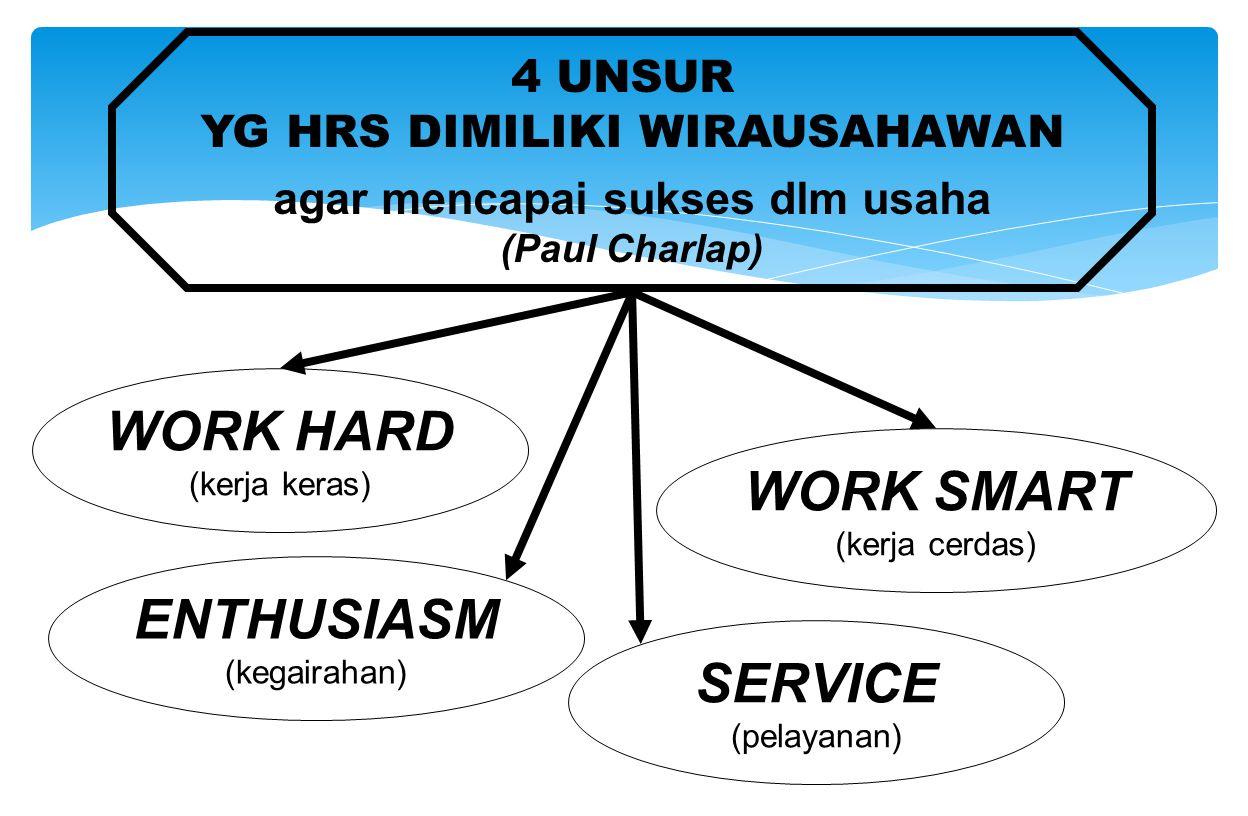 WORK HARD (kerja keras) WORK SMART (kerja cerdas) SERVICE (pelayanan) ENTHUSIASM (kegairahan) 4 UNSUR YG HRS DIMILIKI WIRAUSAHAWAN agar mencapai sukse