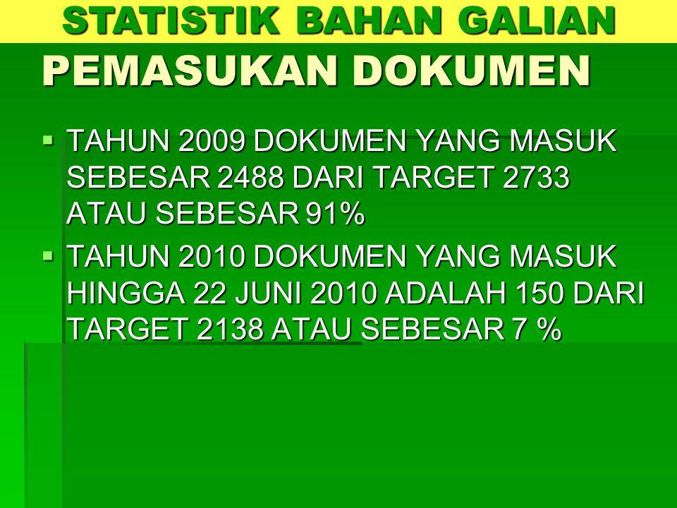 PEMASUKAN DOKUMEN  TAHUN 2009 DOKUMEN YANG MASUK SEBESAR 2488 DARI TARGET 2733 ATAU SEBESAR 91%  TAHUN 2010 DOKUMEN YANG MASUK HINGGA 22 JUNI 2010 A