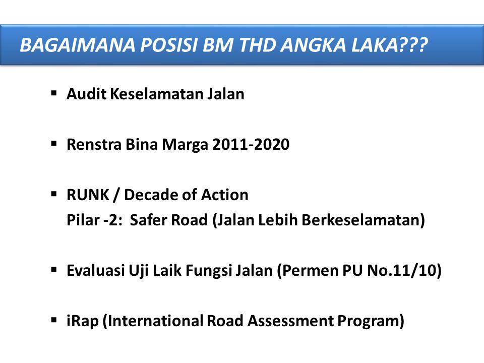  Audit Keselamatan Jalan  Renstra Bina Marga 2011-2020  RUNK / Decade of Action Pilar -2: Safer Road (Jalan Lebih Berkeselamatan)  Evaluasi Uji La