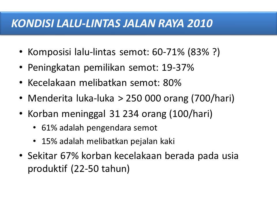 • Komposisi lalu-lintas semot: 60-71% (83% ?) • Peningkatan pemilikan semot: 19-37% • Kecelakaan melibatkan semot: 80% • Menderita luka-luka > 250 000