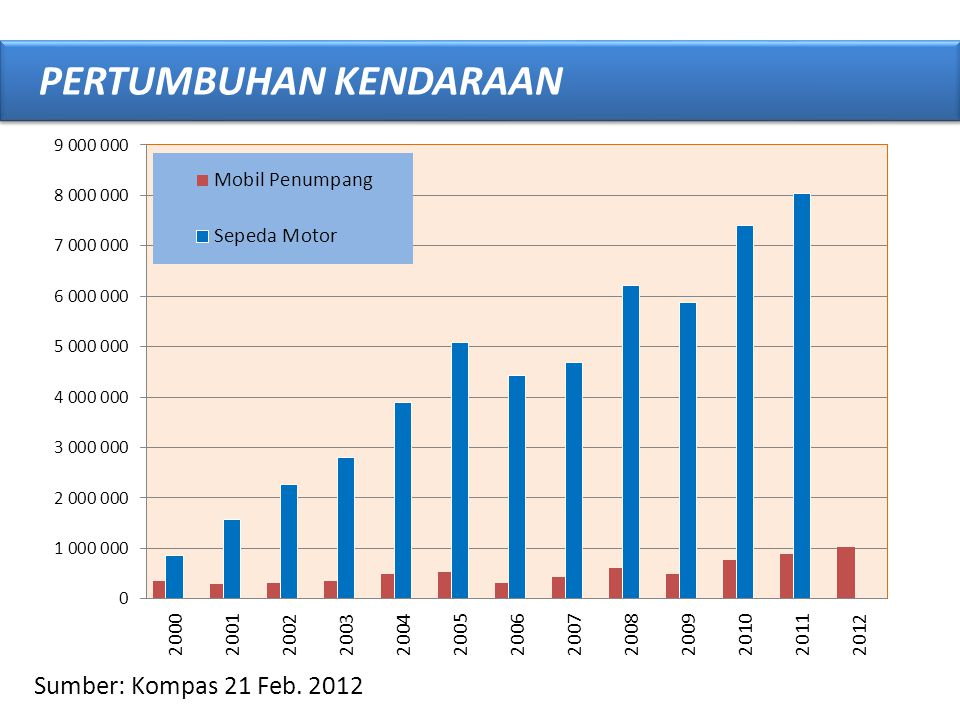 Sumber: Kompas 21 Feb. 2012 PERTUMBUHAN KENDARAAN