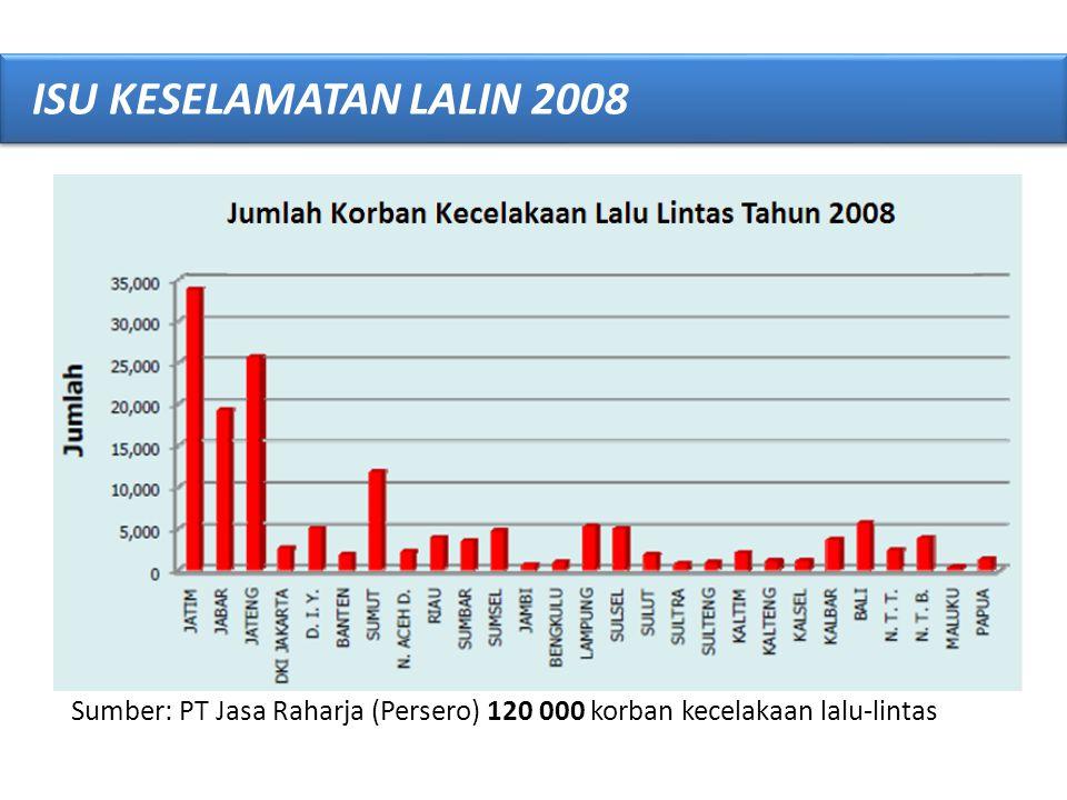Sumber: Kompas 18 Juni 2011 ISU KESELAMATAN LALIN 2010 Data Kecelakaan Lalu Lintas Tahun 2010, Jumlah Kecelakaan 105 913 Kejadian 69, 15, 10, 3, 2, 1 Turun dari tahun 2008 sebanyak 120 000 kejadian