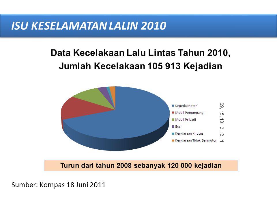 Sumber: Kompas 18 Jun 2011 ISU KESELAMATAN LALIN 2010 Korban Meninggal Pada Kecelakaan Lalu-Lintas 2010 Total: 31 234 Jiwa 67% korban usia produktif 22-50 tahun 2.9-3.1% PDB (Rp7000T) = Rp 210T Angka global fatalitas mencapai 1,3 juta – Indonesia 3-4%