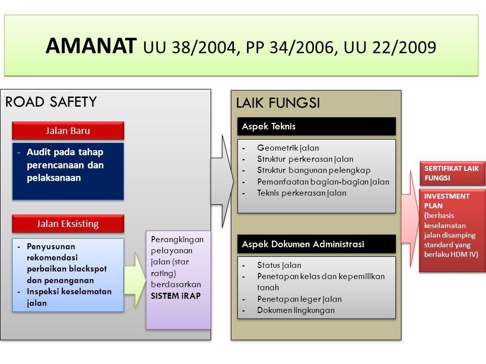 ROAD SAFETY LAIK FUNGSI AMANAT UU 38/2004, PP 34/2006, UU 22/2009 Jalan Baru -Audit pada tahap perencanaan dan pelaksanaan Aspek Teknis -Geometrik jal