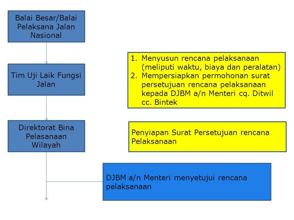 Tim Uji Laik Fungsi Jalan 1.Menyusun rencana pelaksanaan (meliputi waktu, biaya dan peralatan) 2.Mempersiapkan permohonan surat persetujuan rencana pe
