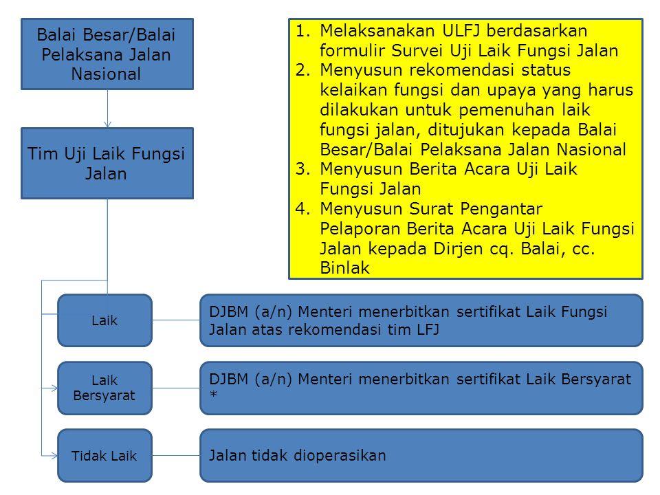 Balai Besar/Balai Pelaksana Jalan Nasional Tim Uji Laik Fungsi Jalan 1.Melaksanakan ULFJ berdasarkan formulir Survei Uji Laik Fungsi Jalan 2.Menyusun