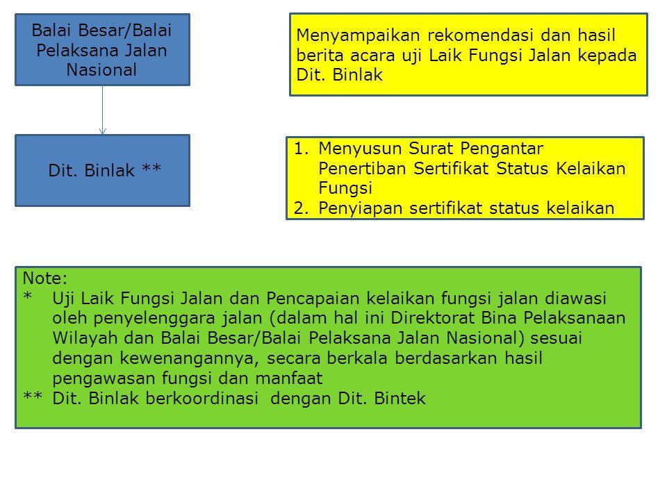 Balai Besar/Balai Pelaksana Jalan Nasional Menyampaikan rekomendasi dan hasil berita acara uji Laik Fungsi Jalan kepada Dit. Binlak Dit. Binlak ** 1.M
