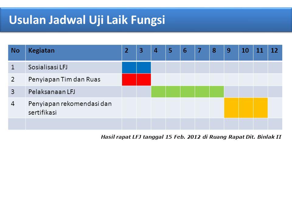 NoKegiatan23456789101112 1Sosialisasi LFJ 2Penyiapan Tim dan Ruas 3Pelaksanaan LFJ 4Penyiapan rekomendasi dan sertifikasi Hasil rapat LFJ tanggal 15 F