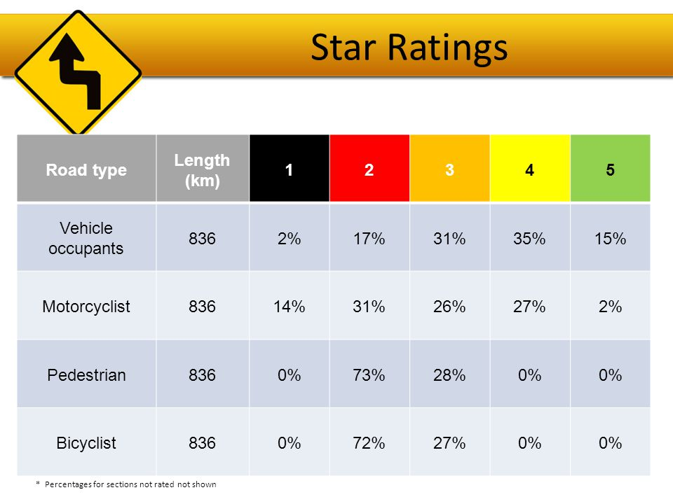 Star Ratings Road type Length (km) 12345 Vehicle occupants 8362%17%31%35%15% Motorcyclist83614%31%26%27%2% Pedestrian8360%73%28%0% Bicyclist8360%72%27%0% * Percentages for sections not rated not shown