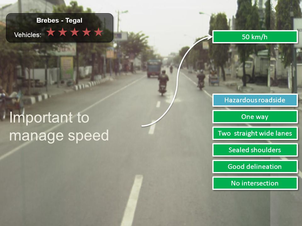 Two straight wide lanes Sealed shoulders Good delineation No intersection 50 km/h One way Hazardous roadside Brebes - Tegal Vehicles:  Brebes - Tegal Vehicles:  Important to manage speed