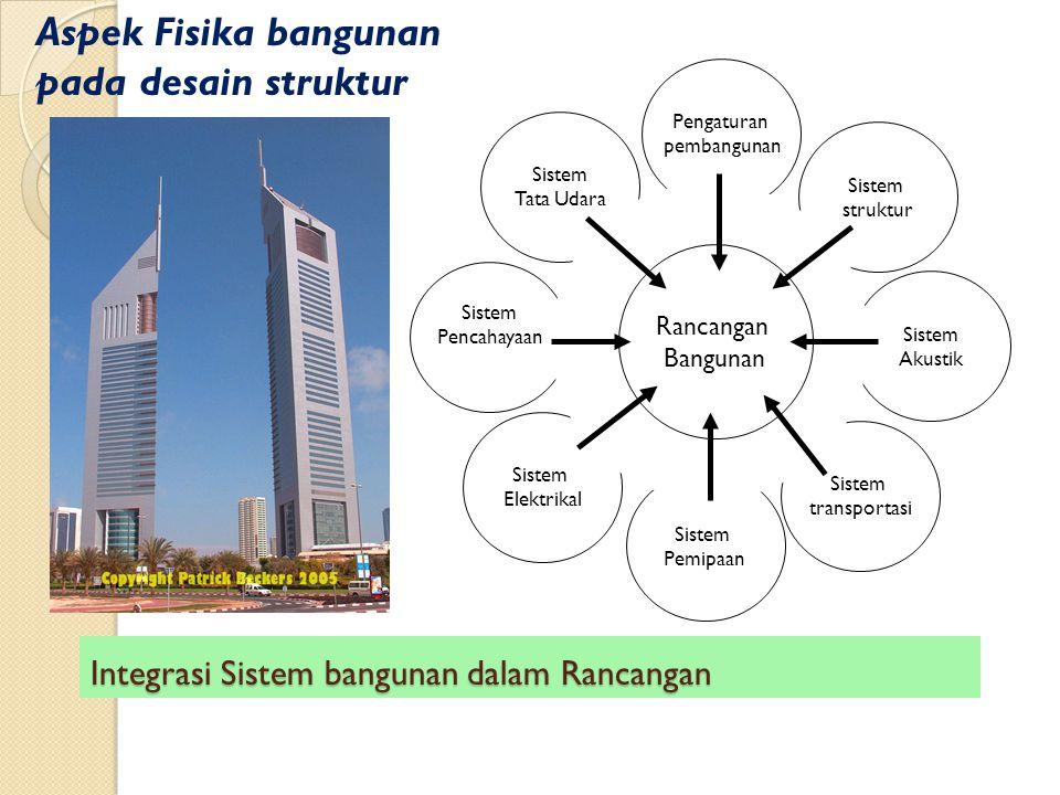 Integrasi Sistem bangunan dalam Rancangan Sistem Pencahayaan Sistem Elektrikal Sistem Pemipaan Sistem transportasi Sistem Akustik Pengaturan pembangun