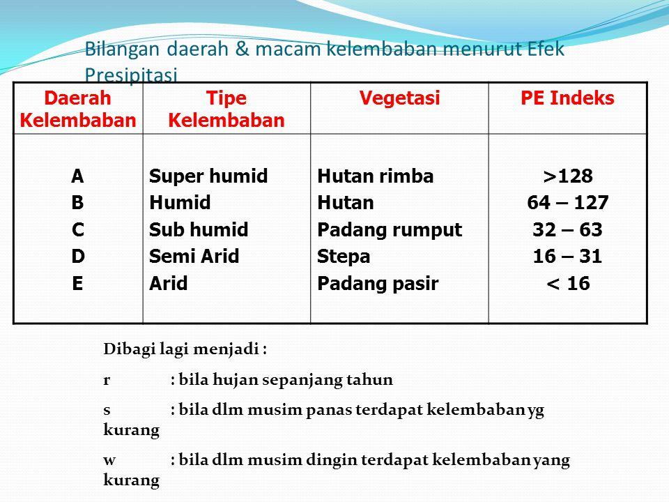 Bilangan daerah & macam kelembaban menurut Efek Presipitasi Daerah Kelembaban Tipe Kelembaban VegetasiPE Indeks ABCDEABCDE Super humid Humid Sub humid