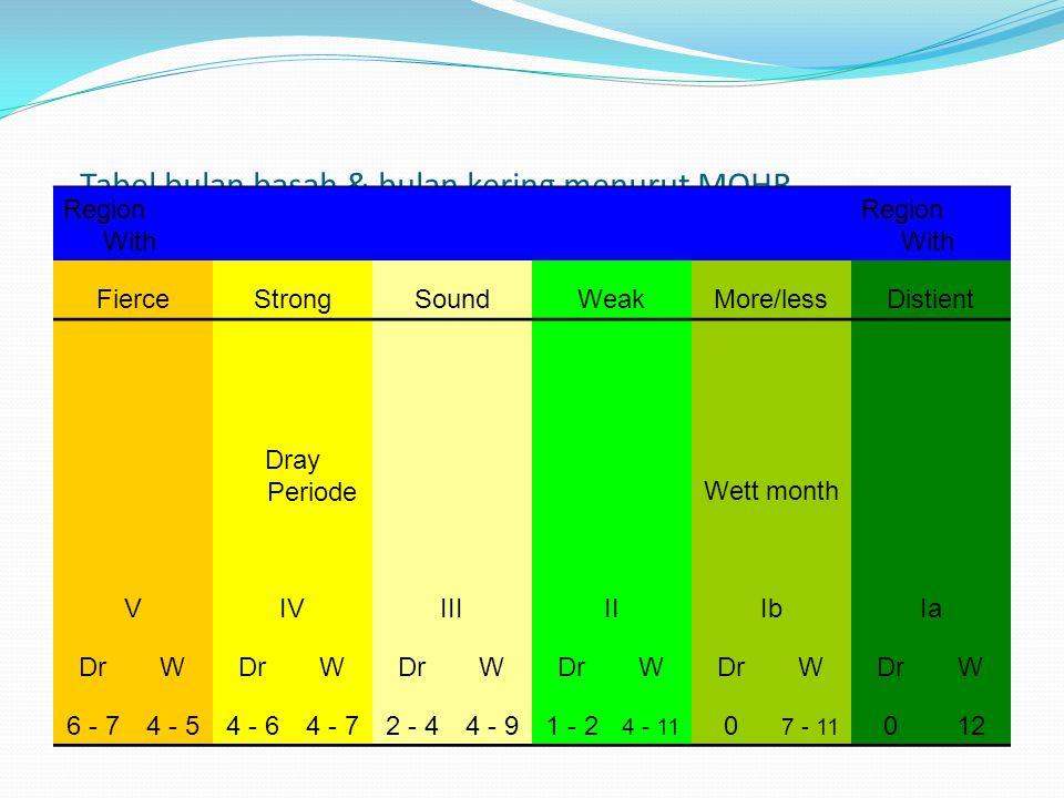 Tabel bulan basah & bulan kering menurut MOHR Region With FierceStrongSoundWeakMore/lessDistient Dray Periode Wett month VIVIIIIIIbIa DrW W W W W W 6