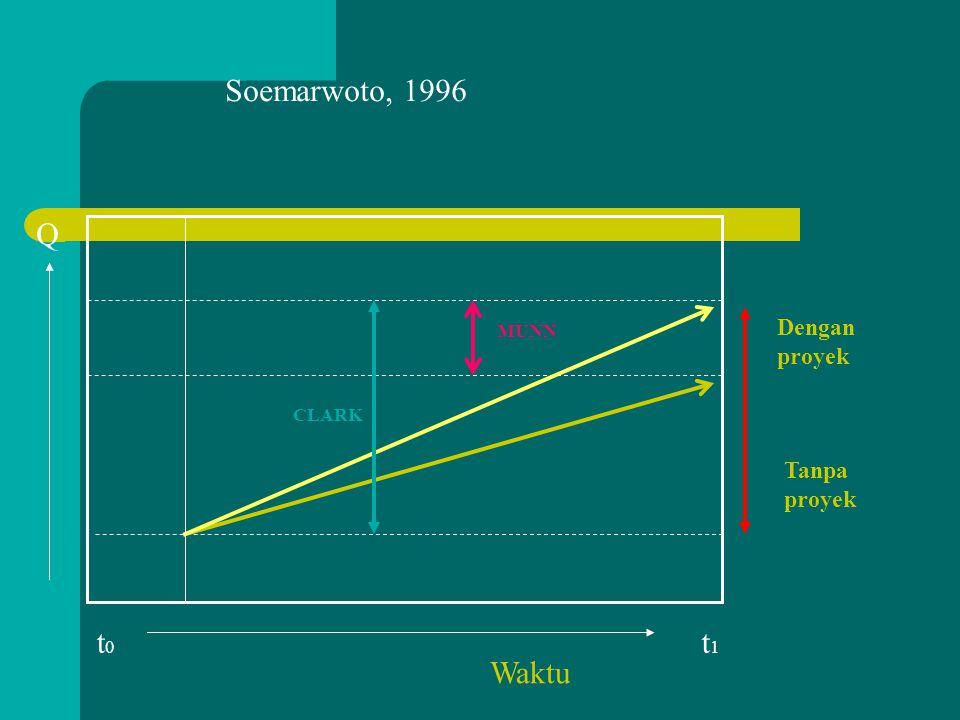 PRAKIRAAN BESARNYA DAMPAK SELISIH SKL (yad) dengan SKL (rla) Keterangan : SKL(yad) = Skala kualitas lingkungan yang akan datang dengan proyek SKL(rla)