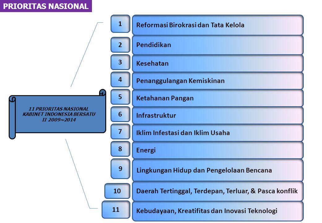 PRIORITAS NASIONAL 11 PRIORITAS NASIONAL KABINET INDONESIA BERSATU II 2009~2014 2 Pendidikan 3 Kesehatan 1 Penanggulangan Kemiskinan 4 Ketahanan Pangan 5 Reformasi Birokrasi dan Tata Kelola 6 Infrastruktur 7 Iklim Infestasi dan Iklim Usaha 8 Energi 9 Lingkungan Hidup dan Pengelolaan Bencana 11 Kebudayaan, Kreatifitas dan Inovasi Teknologi 10 Daerah Tertinggal, Terdepan, Terluar, & Pasca konflik