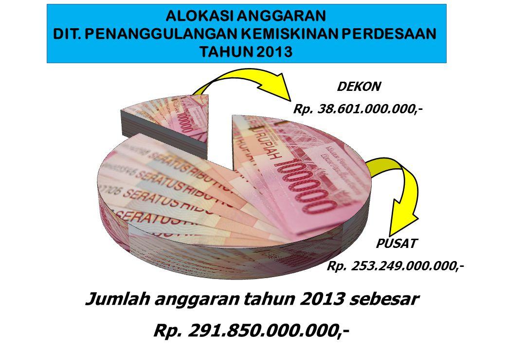 ALOKASI ANGGARAN DIT. PENANGGULANGAN KEMISKINAN PERDESAAN TAHUN 2013 PUSAT Rp. 253.249.000.000,- DEKON Rp. 38.601.000.000,- Jumlah anggaran tahun 2013