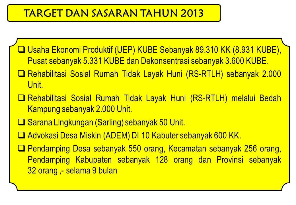 TARGET DAN SASARAN TAHUN 2013  Usaha Ekonomi Produktif (UEP) KUBE Sebanyak 89.310 KK (8.931 KUBE), Pusat sebanyak 5.331 KUBE dan Dekonsentrasi sebanyak 3.600 KUBE.