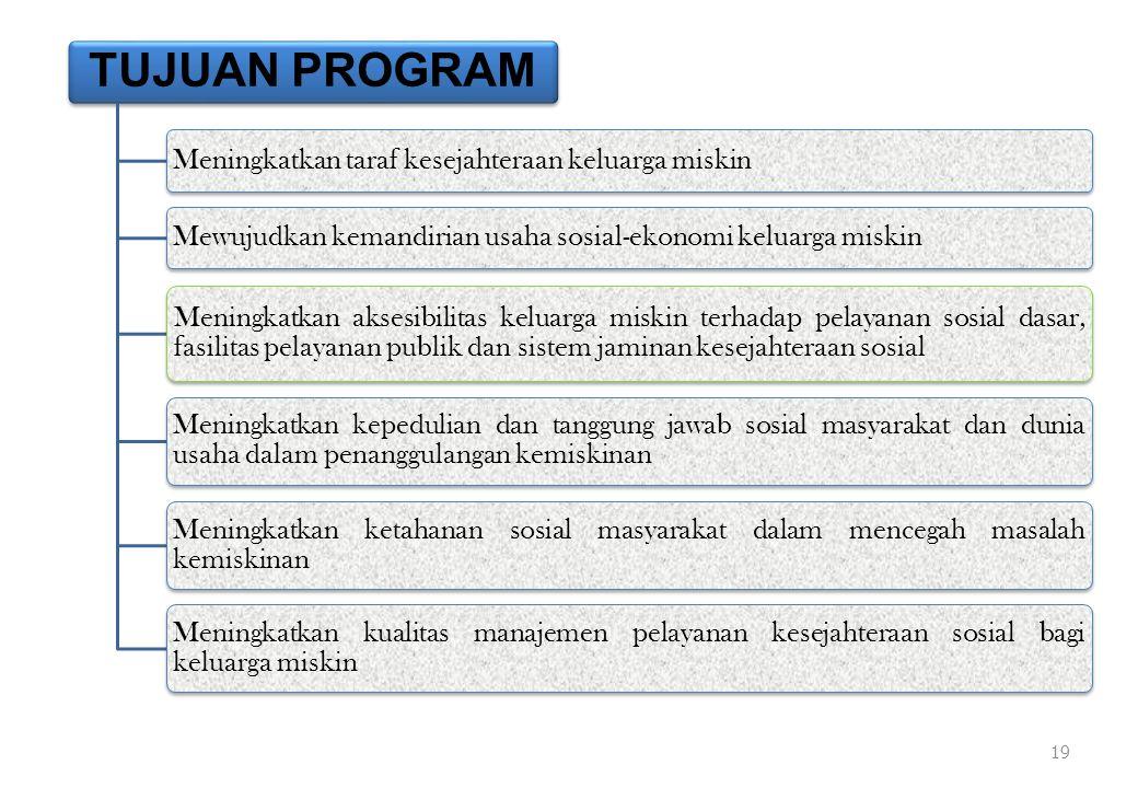 TUJUAN PROGRAM Meningkatkan taraf kesejahteraan keluarga miskinMewujudkan kemandirian usaha sosial-ekonomi keluarga miskin Meningkatkan aksesibilitas