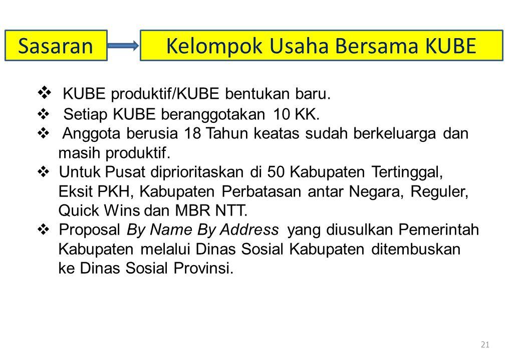  KUBE produktif/KUBE bentukan baru. Setiap KUBE beranggotakan 10 KK.