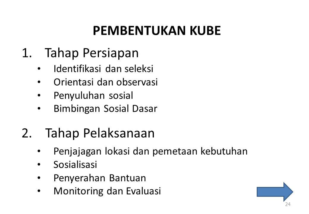 PEMBENTUKAN KUBE 1.Tahap Persiapan 24 • Identifikasi dan seleksi • Orientasi dan observasi • Penyuluhan sosial • Bimbingan Sosial Dasar 2. Tahap Pelak
