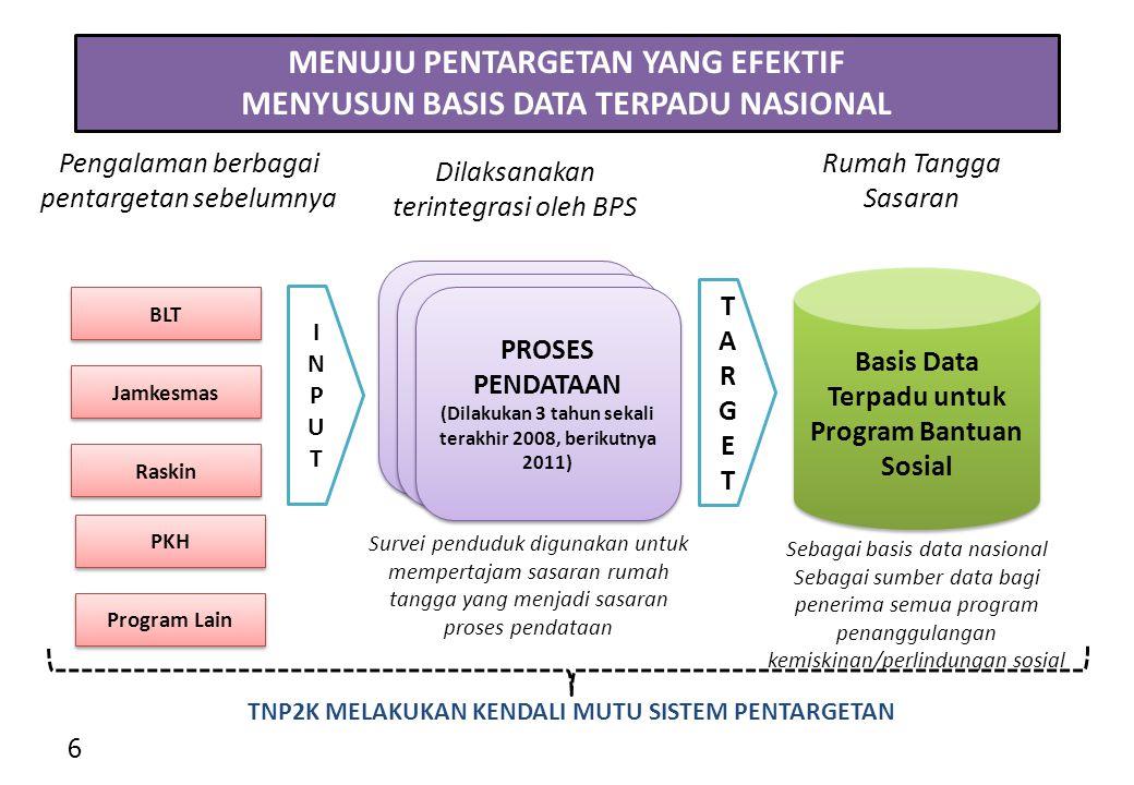 Basis Data Terpadu untuk Program Bantuan Sosial Rumah Tangga Sasaran BLT Jamkesmas Raskin Pengalaman berbagai pentargetan sebelumnya INPUTINPUT TARGETTARGET MENUJU PENTARGETAN YANG EFEKTIF MENYUSUN BASIS DATA TERPADU NASIONAL 6 Proses Pendataan 2011 PROSES PENDATAAN (Dilakukan 3 tahun sekali terakhir 2008, berikutnya 2011) Dilaksanakan terintegrasi oleh BPS Sebagai basis data nasional Sebagai sumber data bagi penerima semua program penanggulangan kemiskinan/perlindungan sosial TNP2K MELAKUKAN KENDALI MUTU SISTEM PENTARGETAN Survei penduduk digunakan untuk mempertajam sasaran rumah tangga yang menjadi sasaran proses pendataan PKH Program Lain