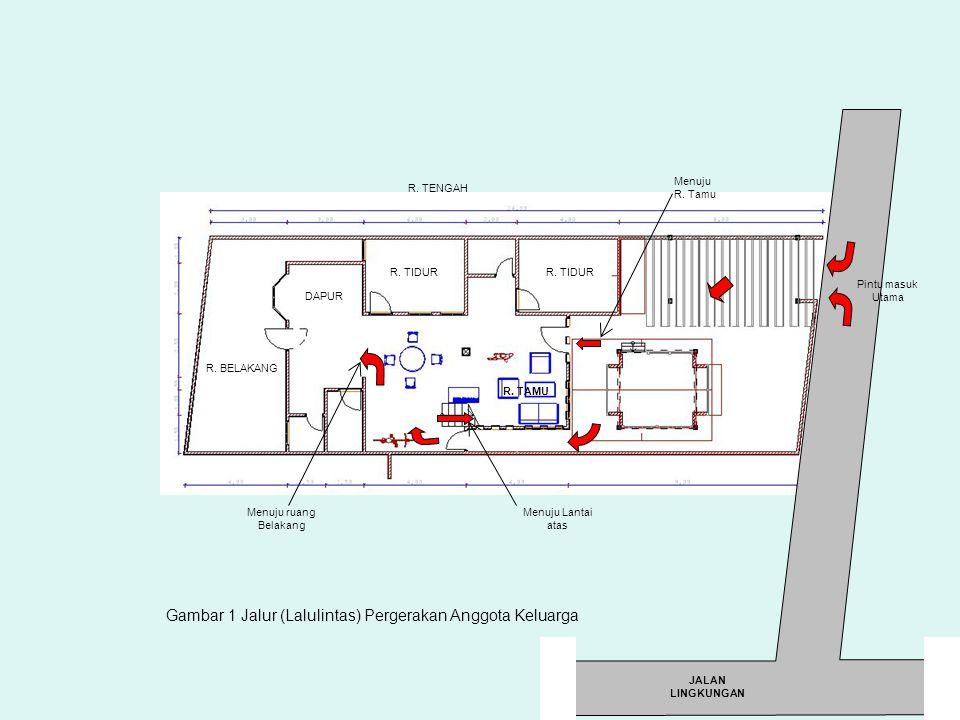 R. BELAKANG R. TAMU Menuju R. Tamu Pintu masuk Utama R. TIDUR DAPUR Menuju ruang Belakang R. TIDUR JALAN LINGKUNGAN R. TENGAH Menuju Lantai atas Gamba