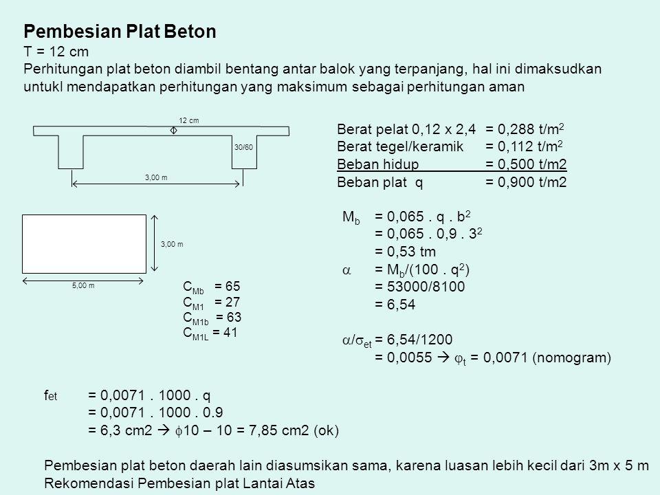 5,00 m 3,00 m C Mb = 65 C M1 = 27 C M1b = 63 C M1L = 41 3,00 m 12 cm 30/60 Pembesian Plat Beton T = 12 cm Perhitungan plat beton diambil bentang antar balok yang terpanjang, hal ini dimaksudkan untukl mendapatkan perhitungan yang maksimum sebagai perhitungan aman Berat pelat 0,12 x 2,4 = 0,288 t/m 2 Berat tegel/keramik= 0,112 t/m 2 Beban hidup= 0,500 t/m2 Beban plat q= 0,900 t/m2 M b = 0,065.