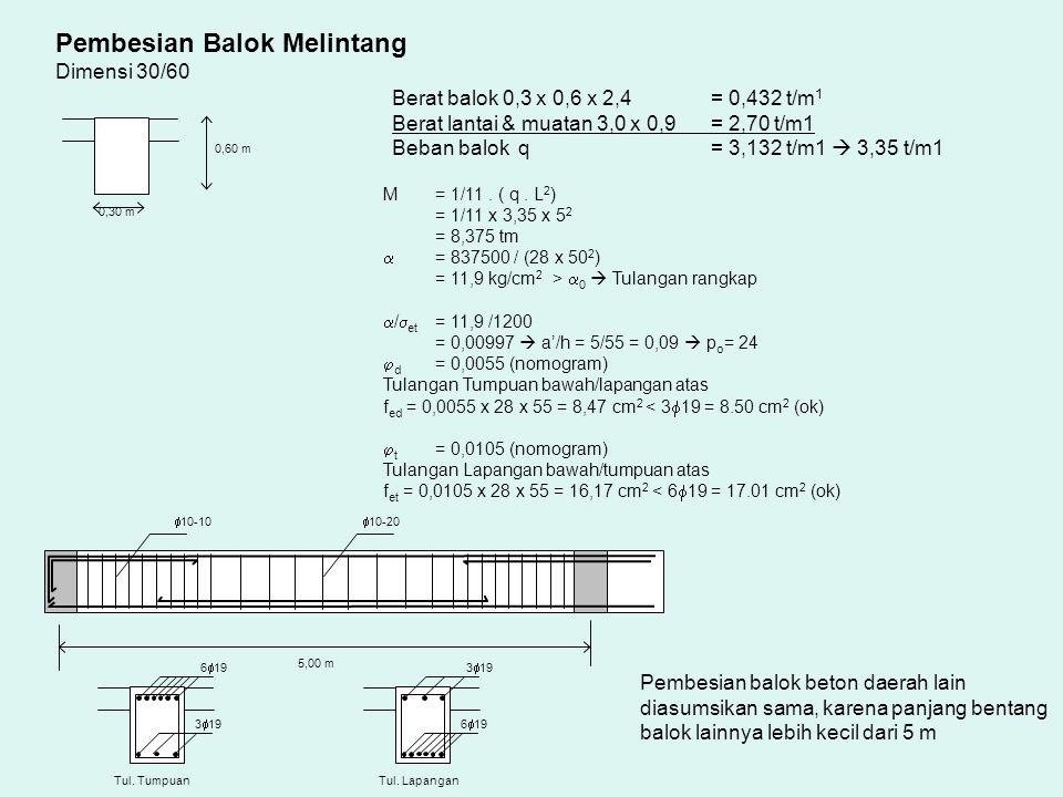 0,60 m 0,30 m Pembesian Balok Melintang Dimensi 30/60 Berat balok 0,3 x 0,6 x 2,4 = 0,432 t/m 1 Berat lantai & muatan 3,0 x 0,9 = 2,70 t/m1 Beban balok q= 3,132 t/m1  3,35 t/m1 M = 1/11.