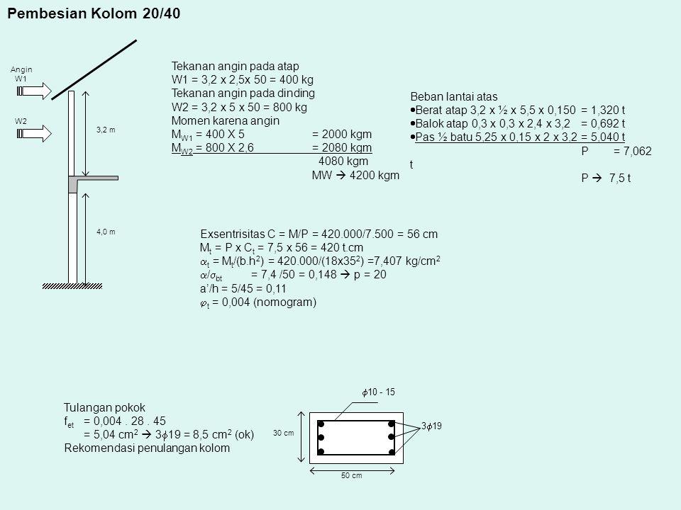 4,0 m 3,2 m Angin W1 W2 Pembesian Kolom 20/40 Tekanan angin pada atap W1 = 3,2 x 2,5x 50 = 400 kg Tekanan angin pada dinding W2 = 3,2 x 5 x 50 = 800 kg Momen karena angin M W1 = 400 X 5 = 2000 kgm M W2 = 800 X 2,6 = 2080 kgm 4080 kgm MW  4200 kgm Beban lantai atas  Berat atap 3,2 x ½ x 5,5 x 0,150= 1,320 t  Balok atap 0,3 x 0,3 x 2,4 x 3,2= 0,692 t  Pas ½ batu 5,25 x 0,15 x 2 x 3,2= 5,040 t P = 7,062 t P  7,5 t Exsentrisitas C = M/P = 420.000/7.500 = 56 cm M t = P x C t = 7,5 x 56 = 420 t.cm  t = M t /(b.h 2 ) = 420.000/(18x35 2 ) =7,407 kg/cm 2  /  bt = 7,4 /50 = 0,148  p = 20 a'/h = 5/45 = 0,11  t = 0,004 (nomogram) Tulangan pokok f et = 0,004.