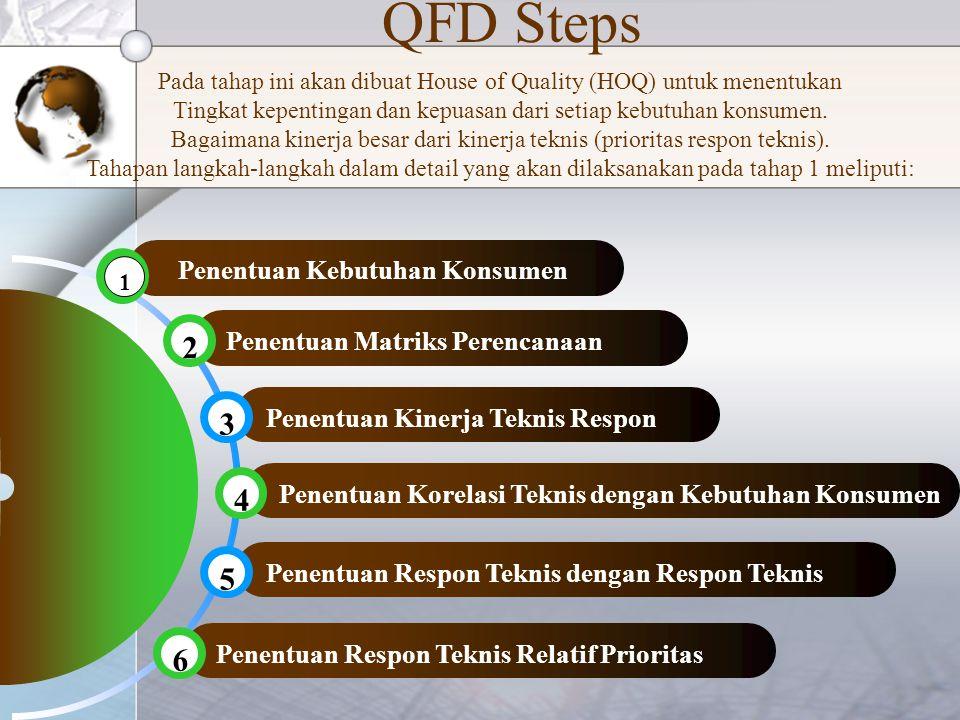 QFD Steps 2 Penentuan Matriks Perencanaan Penentuan Kinerja Teknis Respon 3 4 Penentuan Korelasi Teknis dengan Kebutuhan Konsumen Penentuan Respon Teknis dengan Respon Teknis 5 6 Penentuan Respon Teknis Relatif Prioritas Pada tahap ini akan dibuat House of Quality (HOQ) untuk menentukan Tingkat kepentingan dan kepuasan dari setiap kebutuhan konsumen.