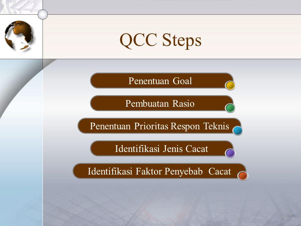 QCC Steps Penentuan Goal Pembuatan Rasio Penentuan Prioritas Respon Teknis Identifikasi Jenis Cacat Identifikasi Faktor Penyebab Cacat