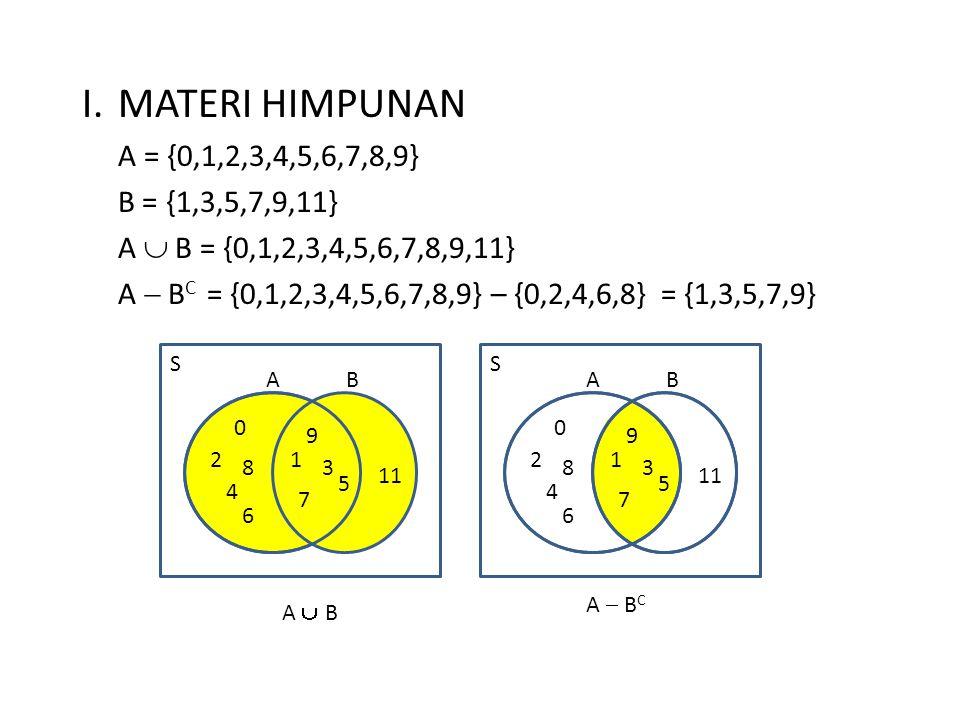 I. MATERI HIMPUNAN A = {0,1,2,3,4,5,6,7,8,9} B = {1,3,5,7,9,11} A  B = {0,1,2,3,4,5,6,7,8,9,11} A  B C = {0,1,2,3,4,5,6,7,8,9} – {0,2,4,6,8} = {1,3,