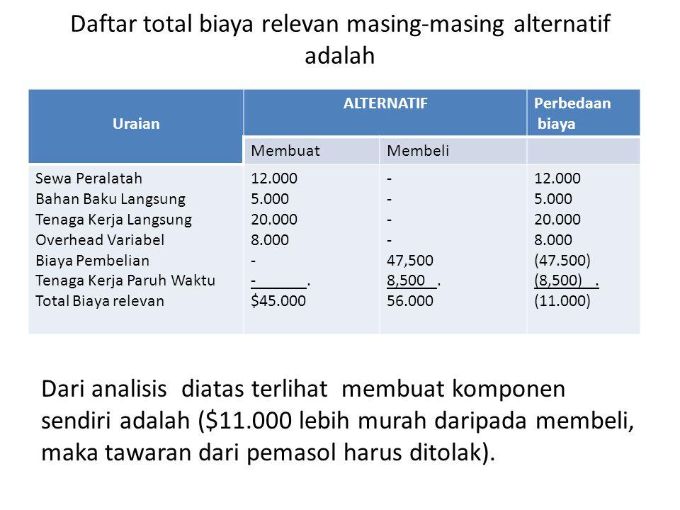 Daftar total biaya relevan masing-masing alternatif adalah Uraian ALTERNATIFPerbedaan biaya MembuatMembeli Sewa Peralatah Bahan Baku Langsung Tenaga Kerja Langsung Overhead Variabel Biaya Pembelian Tenaga Kerja Paruh Waktu Total Biaya relevan 12.000 5.000 20.000 8.000 - -.