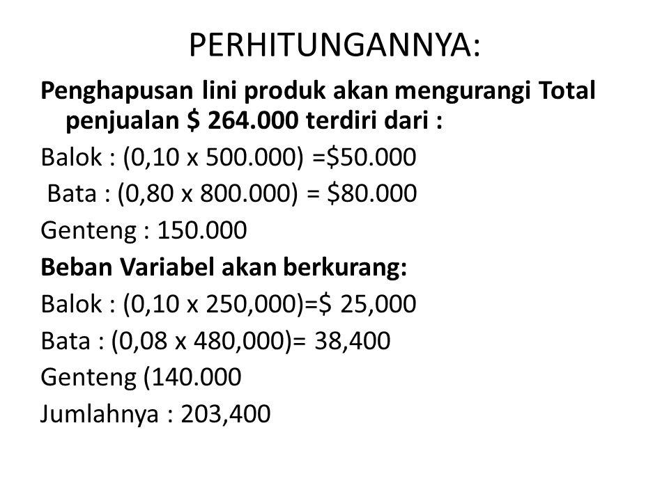 PERHITUNGANNYA: Penghapusan lini produk akan mengurangi Total penjualan $ 264.000 terdiri dari : Balok : (0,10 x 500.000) =$50.000 Bata : (0,80 x 800.000) = $80.000 Genteng : 150.000 Beban Variabel akan berkurang: Balok : (0,10 x 250,000)=$ 25,000 Bata : (0,08 x 480,000)= 38,400 Genteng (140.000 Jumlahnya : 203,400