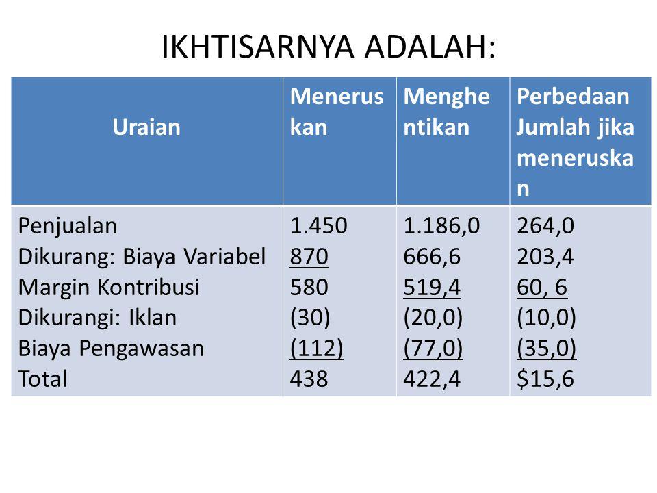 IKHTISARNYA ADALAH: Uraian Menerus kan Menghe ntikan Perbedaan Jumlah jika meneruska n Penjualan Dikurang: Biaya Variabel Margin Kontribusi Dikurangi: Iklan Biaya Pengawasan Total 1.450 870 580 (30) (112) 438 1.186,0 666,6 519,4 (20,0) (77,0) 422,4 264,0 203,4 60, 6 (10,0) (35,0) $15,6
