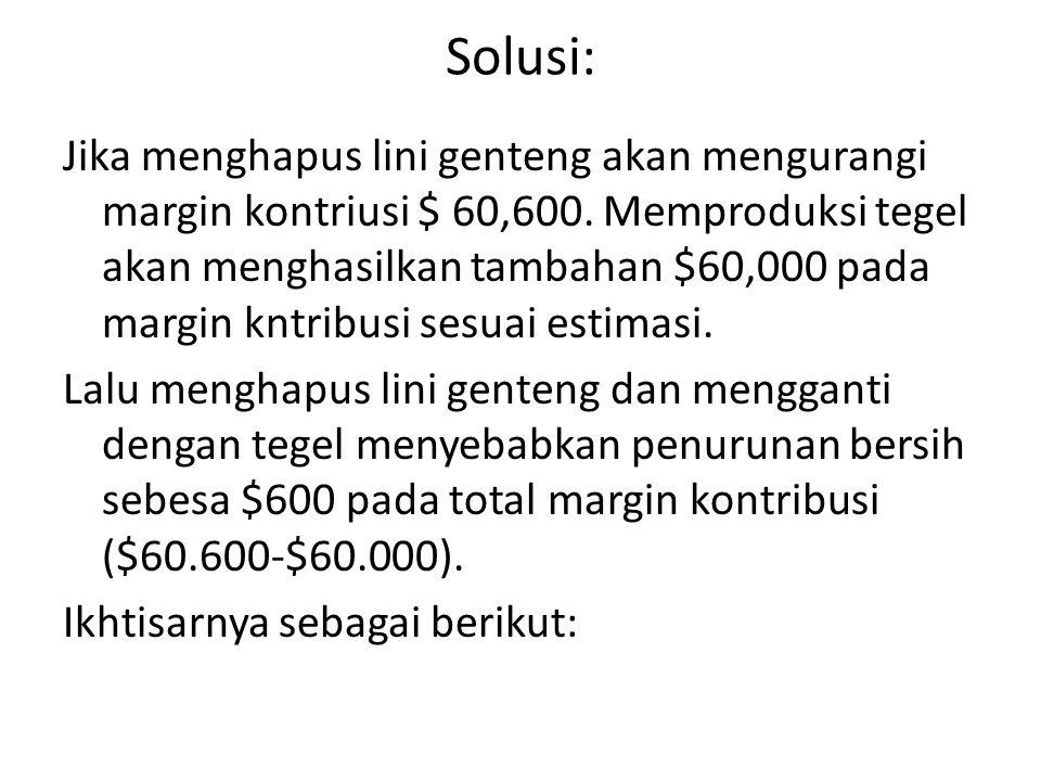 Solusi: Jika menghapus lini genteng akan mengurangi margin kontriusi $ 60,600.