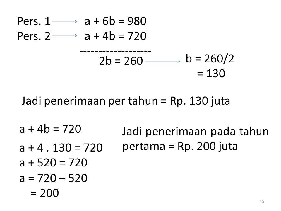 Pers. 1 a + 6b = 980 Pers. 2 a + 4b = 720 ------------------- 2b = 260 b = 260/2 = 130 Jadi penerimaan per tahun = Rp. 130 juta a + 4b = 720 a + 4. 13
