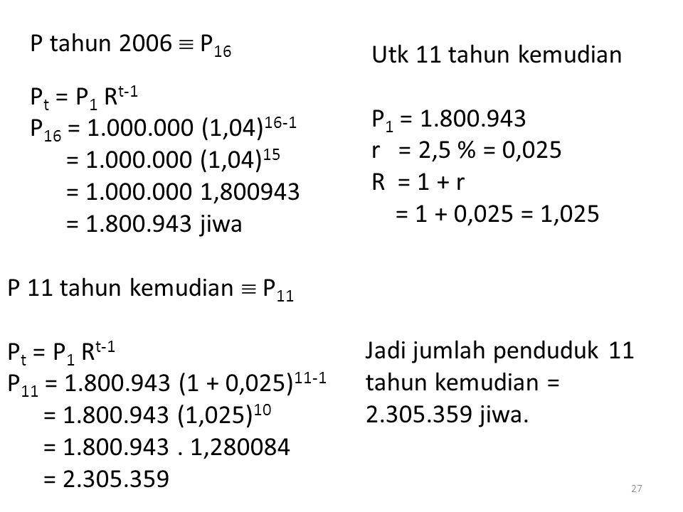 P tahun 2006  P 16 P t = P 1 R t-1 P 16 = 1.000.000 (1,04) 16-1 = 1.000.000 (1,04) 15 = 1.000.000 1,800943 = 1.800.943 jiwa Utk 11 tahun kemudian P 1