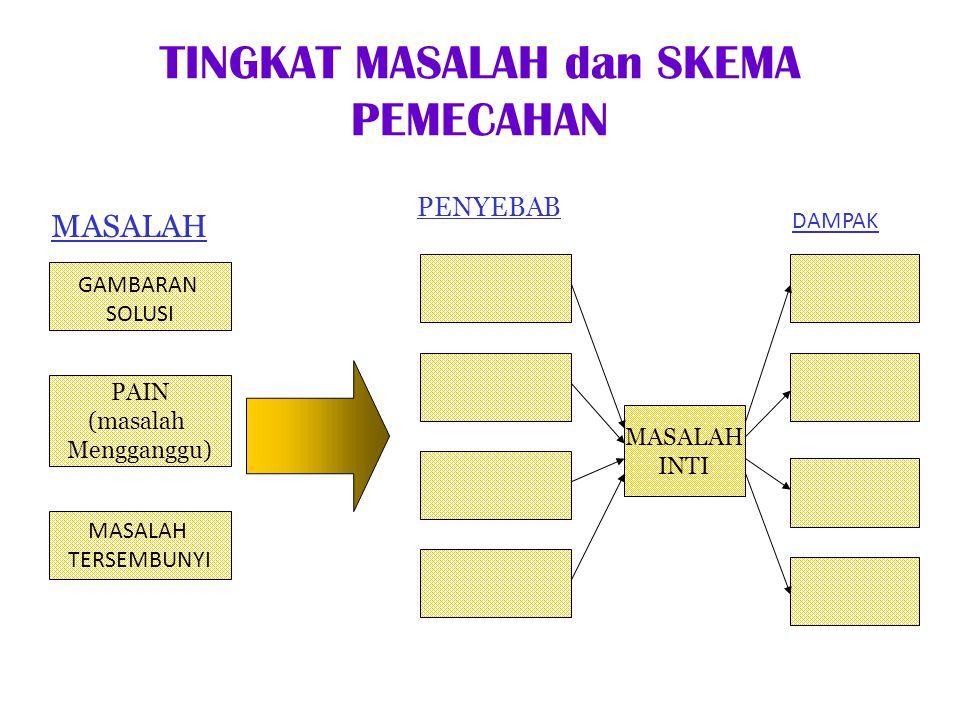 TEKNIK PENYAJIAN SOLUSI 1.APA 2.MENGAPA 3.BAGAIMANA 4.KAPAN 5.OLEH SIAPA 6.BERAPA BANYAK 7.BERAPA LAMA 8.DENGAN SIAPA GAMBARAN SOLUSI METODOLOGI SISTEM RENCANA IMPLEMENTASI RENCANA IMPLEMENTASI AKTIFITAS UTAMA JADWAL ORGANISASI SUMBERDAYA FASILITAS SOLUSI YANG DIUSULKAN RINGKASAN EKSEKUTIF ANGGARAN SOROTAN RINGKASAN ATAS MASALAH INTI