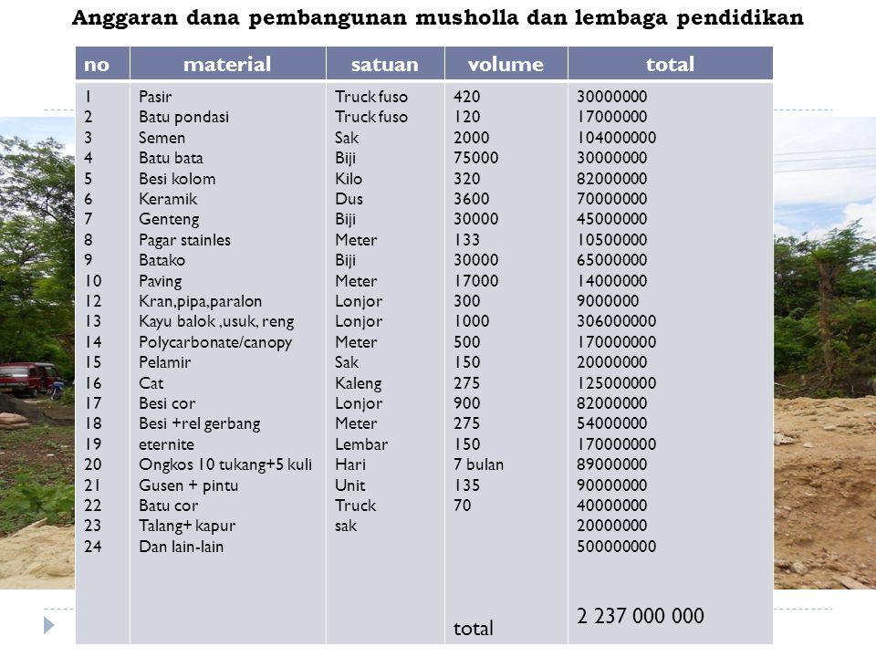 Anggaran dana pembangunan musholla dan lembaga pendidikan nomaterialsatuanvolumetotal 1 2 3 4 5 6 7 8 9 10 12 13 14 15 16 17 18 19 20 21 22 23 24 Pasi