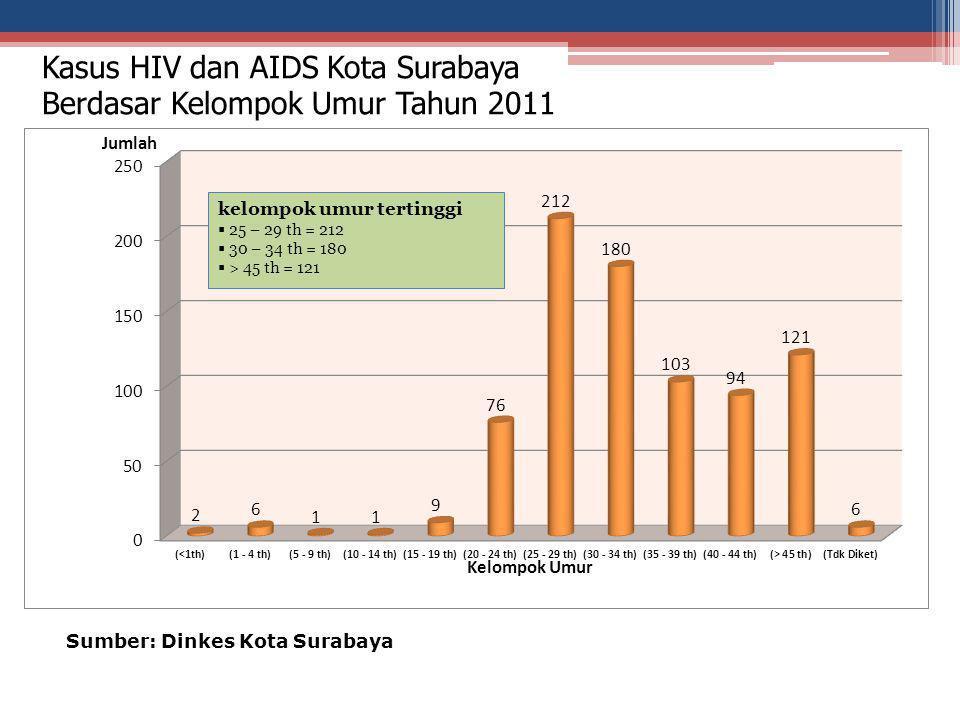 Kasus HIV dan AIDS Kota Surabaya Berdasar Kelompok Umur Tahun 2011 Sumber: Dinkes Kota Surabaya