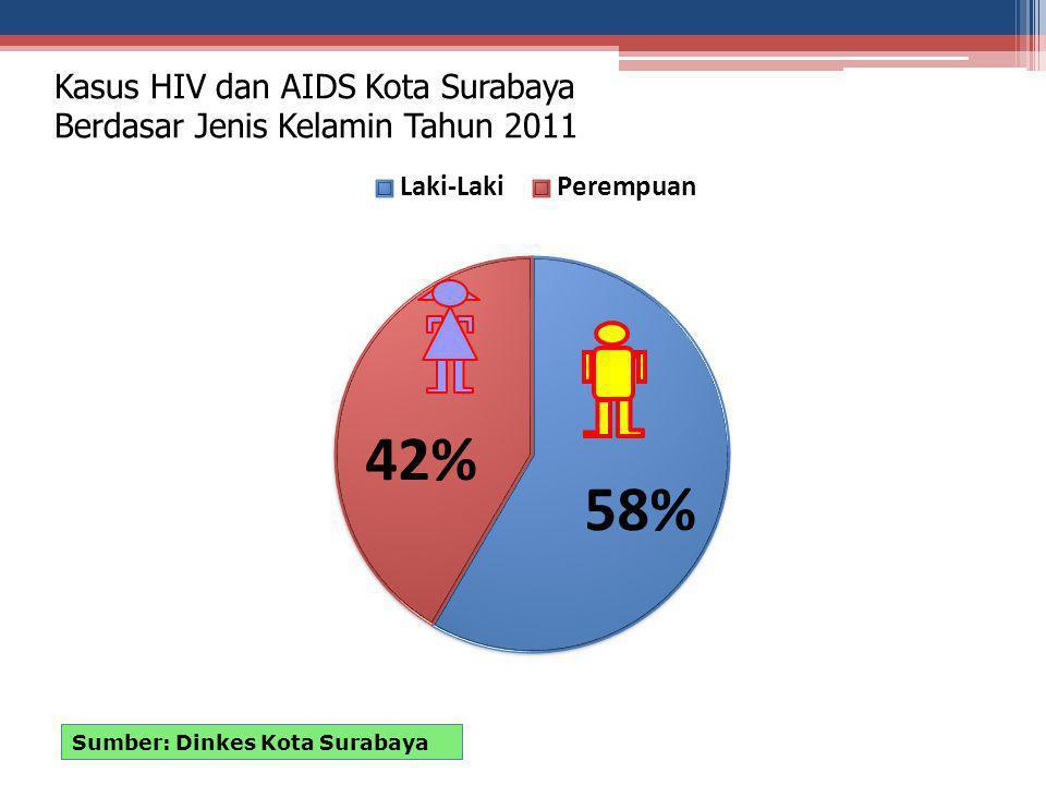 Kasus HIV dan AIDS Kota Surabaya Berdasar Jenis Kelamin Tahun 2011 Sumber: Dinkes Kota Surabaya