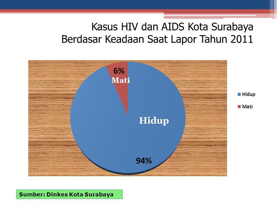 Kasus HIV dan AIDS Kota Surabaya Berdasar Keadaan Saat Lapor Tahun 2011 Sumber: Dinkes Kota Surabaya