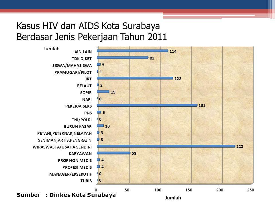Kasus HIV dan AIDS Kota Surabaya Berdasar Jenis Pekerjaan Tahun 2011 Sumber : Dinkes Kota Surabaya