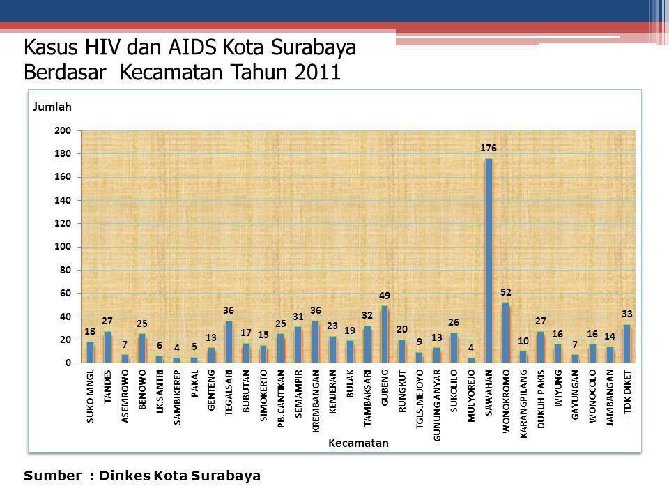 Kasus HIV dan AIDS Kota Surabaya Berdasar Kecamatan Tahun 2011 Sumber : Dinkes Kota Surabaya